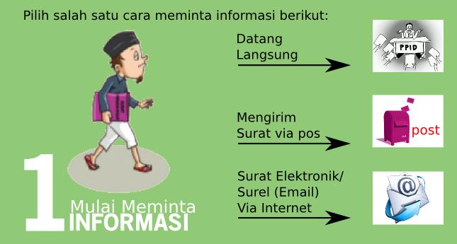 Langkah 1 Tata Cara Mendapatkan Informasi