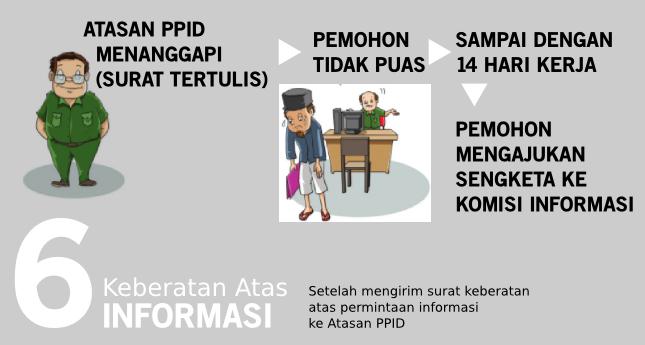 Langkah 6 Tata Cara Mendapatkan Informasi