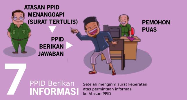 Langkah 7 Tata Cara Mendapatkan Informasi